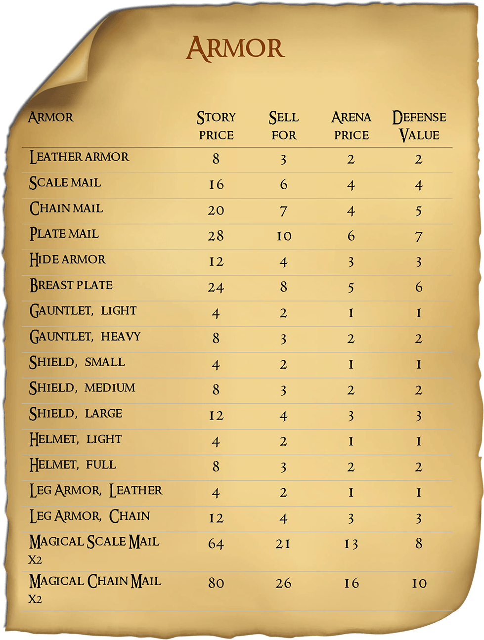 List of Armor