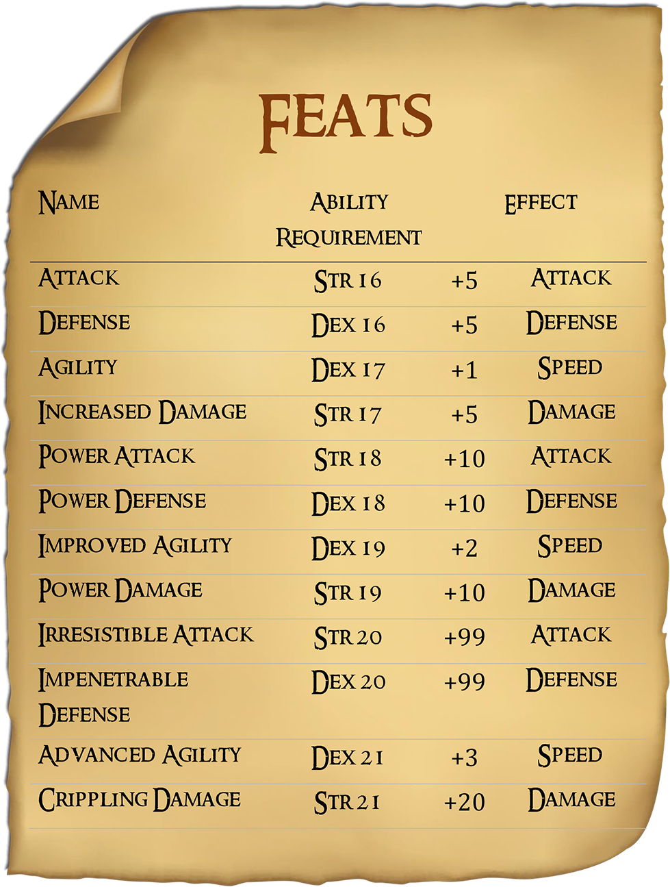 List of Feats
